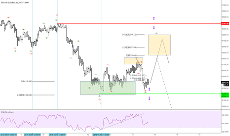 BTCUSD: CRYPTO of the week BTCUSD on a hot seat ... Options
