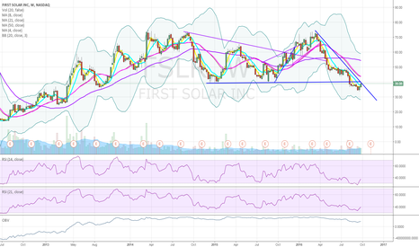 FSLR: FSLR, a potential reversal candidate or just more garbage?