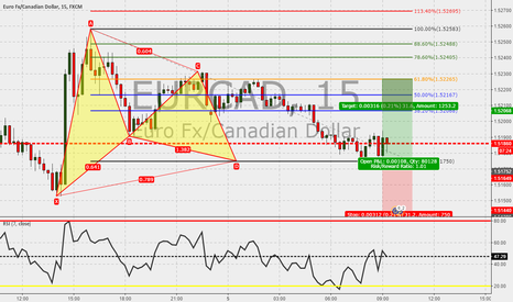 EURCAD: EURCAD 15m : Gartley completed