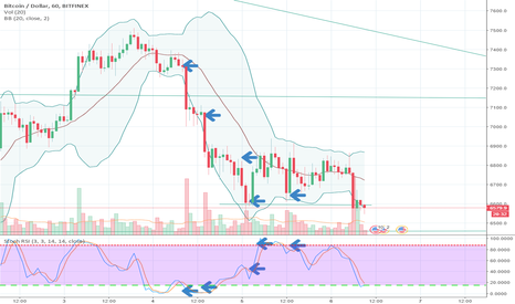 BTCUSD: Last look at it from original 1 hour candles
