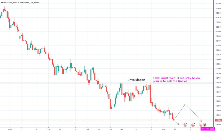 GBPNZD: #Gbp/Nzd Sell the rallies
