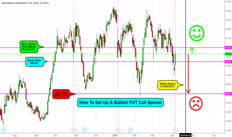 GBX: GBX - Bullish Put Call Spread ( Bank Premium)