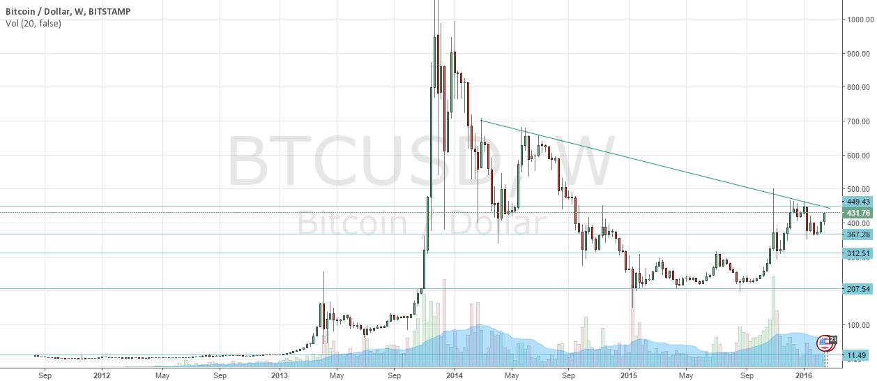 Bitcoin Retrospective