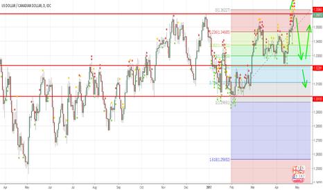 USDCAD: USD/CAD Possibilities Movement
