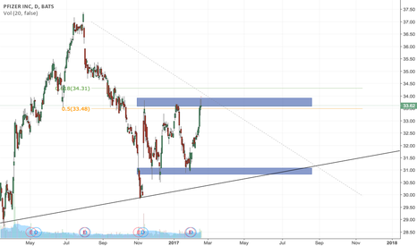 PFE: Pfizer Inc Short - Failed to break resistance levels