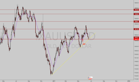 XAUUSD: Gold, next targets.
