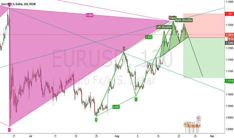 EURUSD: Head & Shoulders can confirm a downtren in EURUSD?