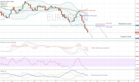 EURUSD: EURUSD Profit Target 1.05