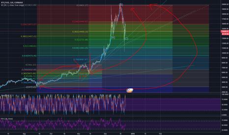 BTCUSD: Bitcoin Chart + Analysis