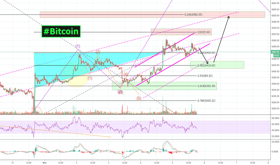 BTCUSDT: #Bitcoin   $BTC: Looks like we're going DOWN, before we go UP!