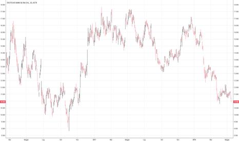DBK: DBK Deutsche Bank al test del minimo di marzo.