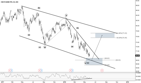 CBA: CBA - Time for an accumulation?