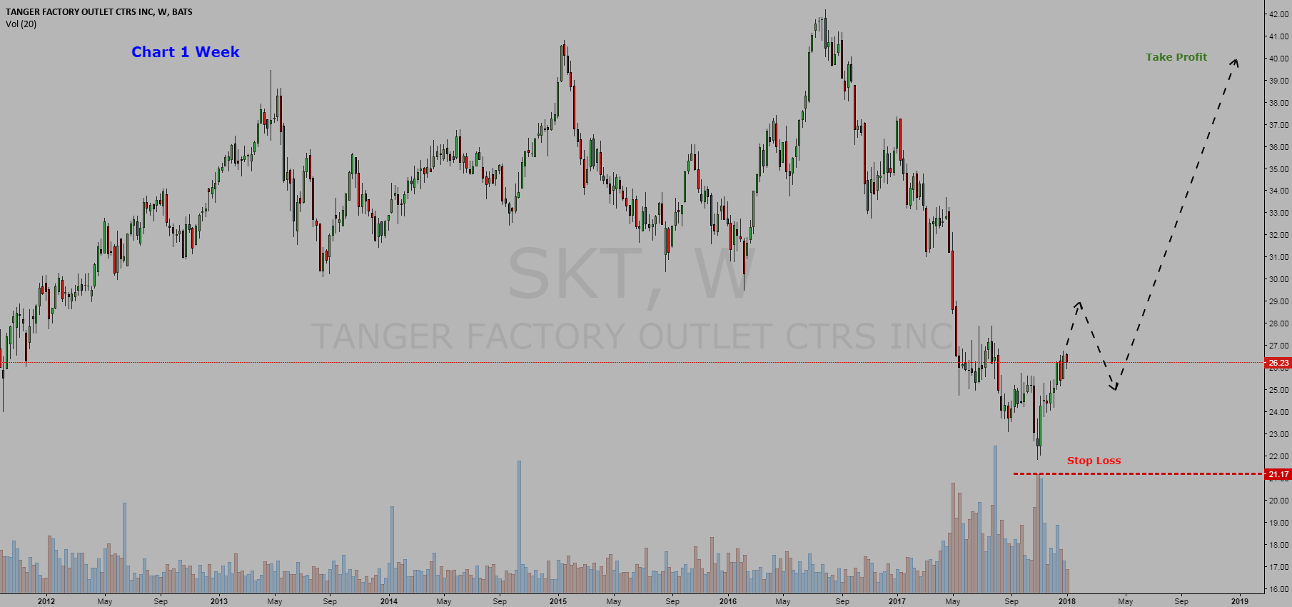 Stock Tanger Factory Outlet Centers, Inc   =  BUY