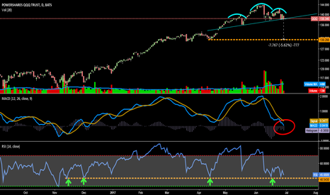 QQQ: H&S if neckline breaks. Good RSI Support in this Area.