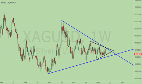 XAGUSD: Silver, consolidation for BIG move!