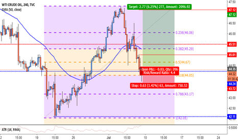 USOIL: OIL 4H Long