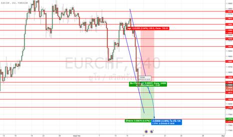 EURCHF: #EURCHF สกุลเงินนี้รอการประกาศในค่ำวันนี้ถ้าสามารถทะลุ