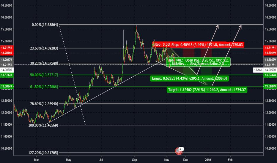 USDZAR: USD/ZAR Short Trade Idea