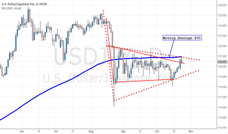 USDJPY: USDJPY -  Long Term opportunity