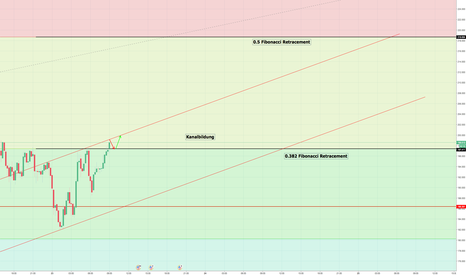 LTCUSD: LTC/USD Aufwärtskanal (Welle B der Konsolidierung)