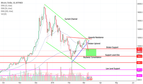 BTCUSD: BTC GOING DOWN.... then maybe up again we'll see