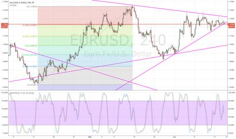 EURUSD: Fibo retracement to 1.08796 if the trend lines breake