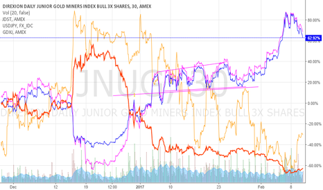 JNUG: ...looks like DUST is about to rally ?