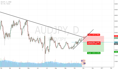 AUDJPY: AUDJPY short position Day chart