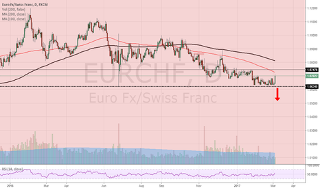 EURCHF: Key support on EUR/CHF holds