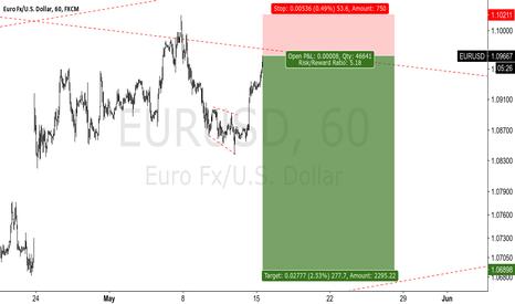 EURUSD: EURUSD - SHORT SETUP
