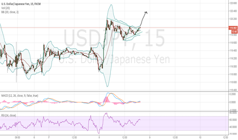 USDJPY: is this the breakout we are waiting for? Please confirm :)