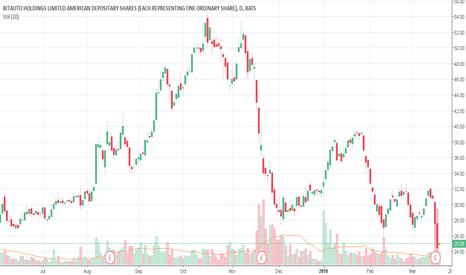 BITA: BITA Detected possible stock repurchase!!!