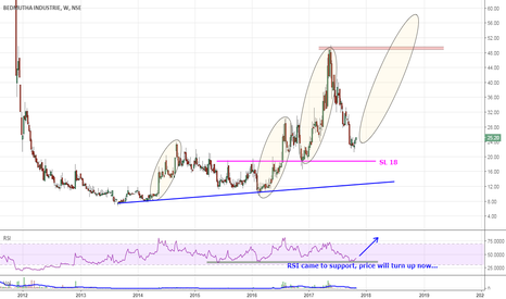 BEDMUTHA: Positional Long | SL 18 | Tgt 50+
