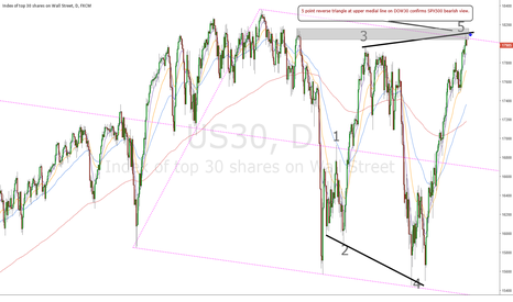 US30: RTS on US30 confirms FB on NAS100 and restance on SPX500