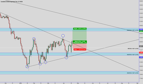 CADJPY: cajpy long entry