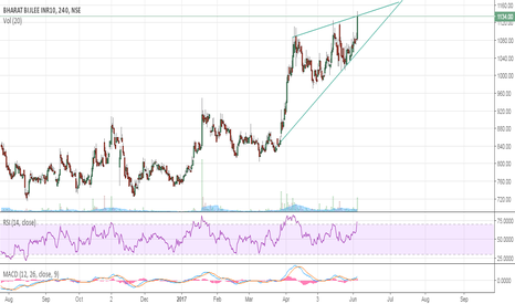 BBL: BBL: will it cross its previous Highs??