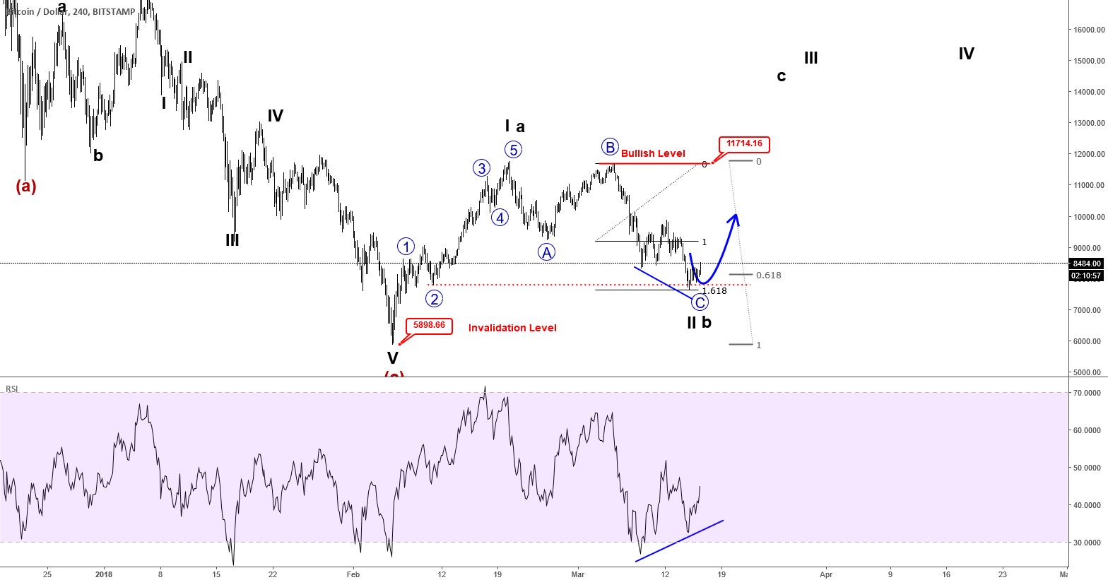 (VIDEO) BITCOIN Is Showing A Bullish Set-up