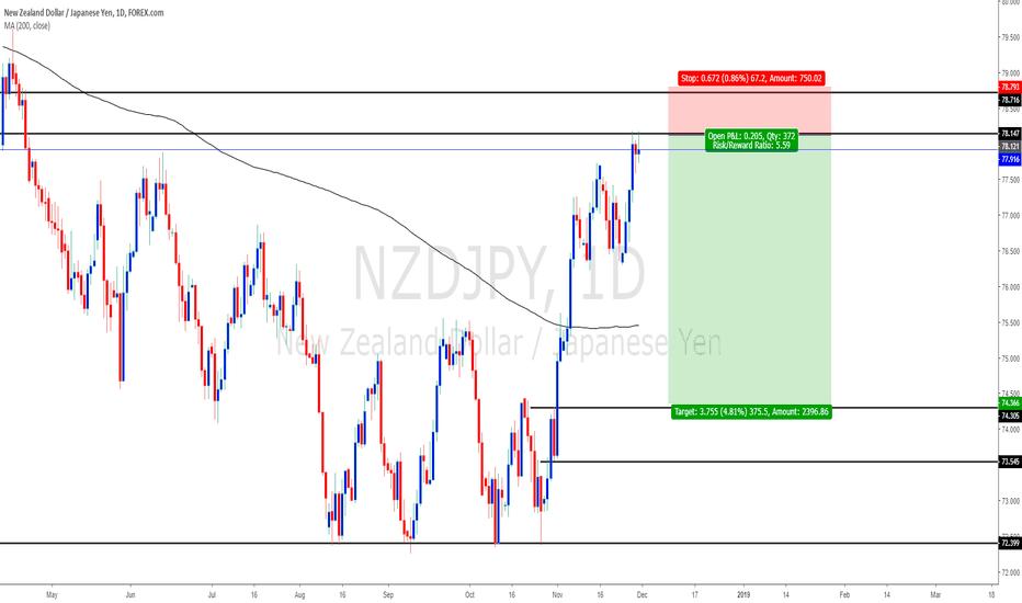 NZDJPY: NZDJPY - DAILY chart Sell setup