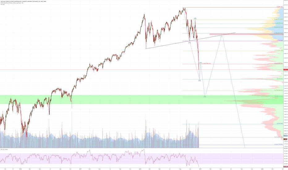 ES1!: US Stock Market Roadmap leading into the bull trap