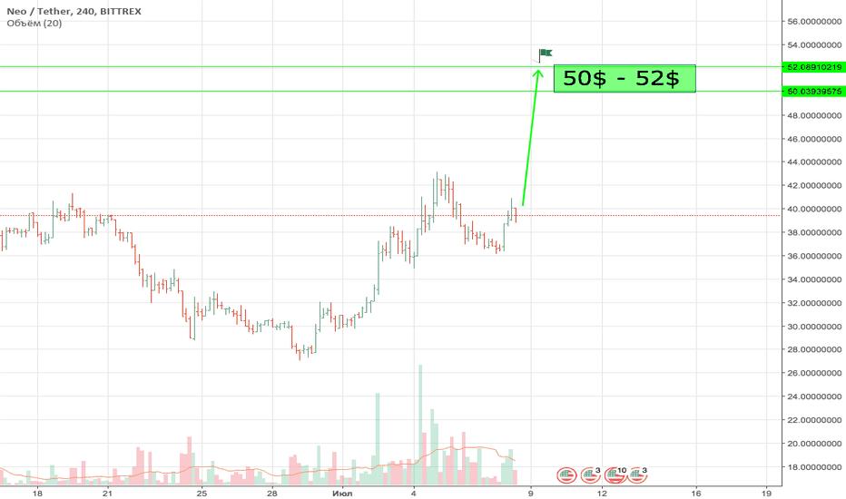 NEOUSDT: NEO USD USDT BTC   50$ - 52$