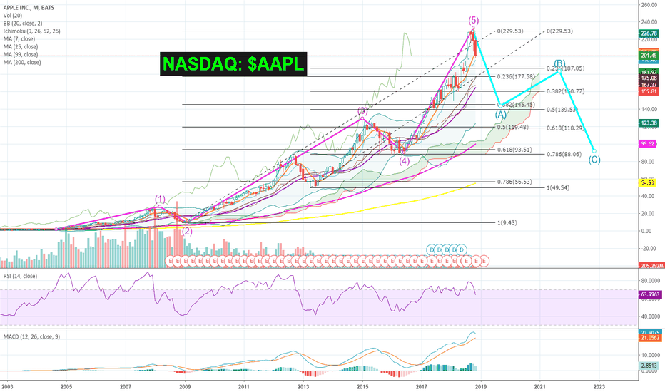 AAPL: An UGLY ROAD ahead for NASDAQ: $AAPL | #Apple! #ABCcorrection