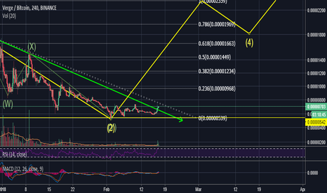 XVGBTC: XVG Breakout after double zigzag correcti 300% profit potential!