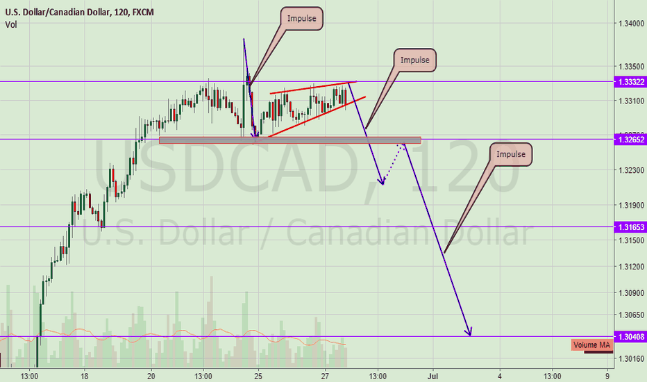 USDCAD: UsdCad getting ready to Drop!