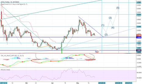 IOTUSD: Iota will breakout to the upside by june 01