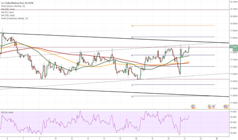 USDMXN: USD/MXN sends mixed signals