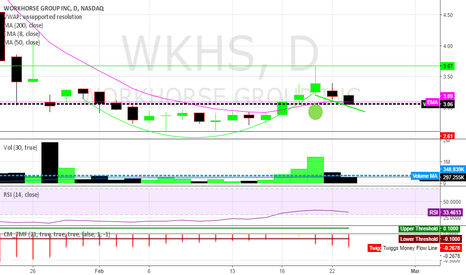 WKHS: Cup and Handle or trending down to support?