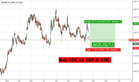 IOC: Buying Level on dip for #IOC #nifty