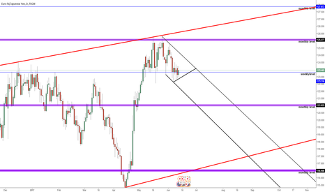 EURJPY: euro yen flag in formation