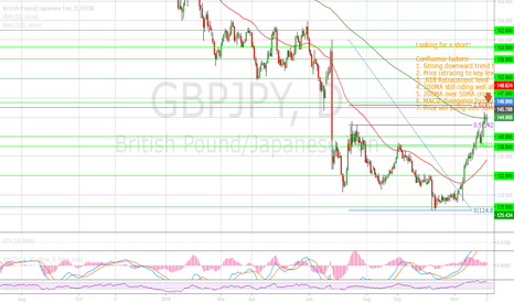 GBPJPY: Building a case for shorting the GBP/JPY