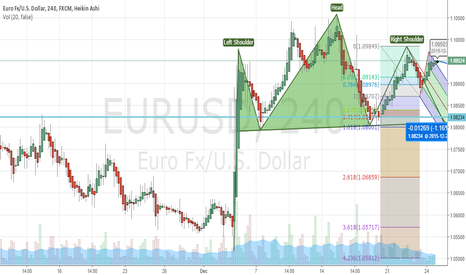 EURUSD: EURUSD: 4h Forming Head and Shoulder